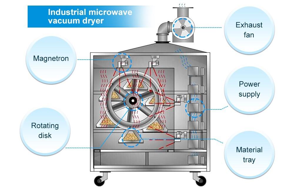 عملية مجفف الفراغ الصناعي  (4)
