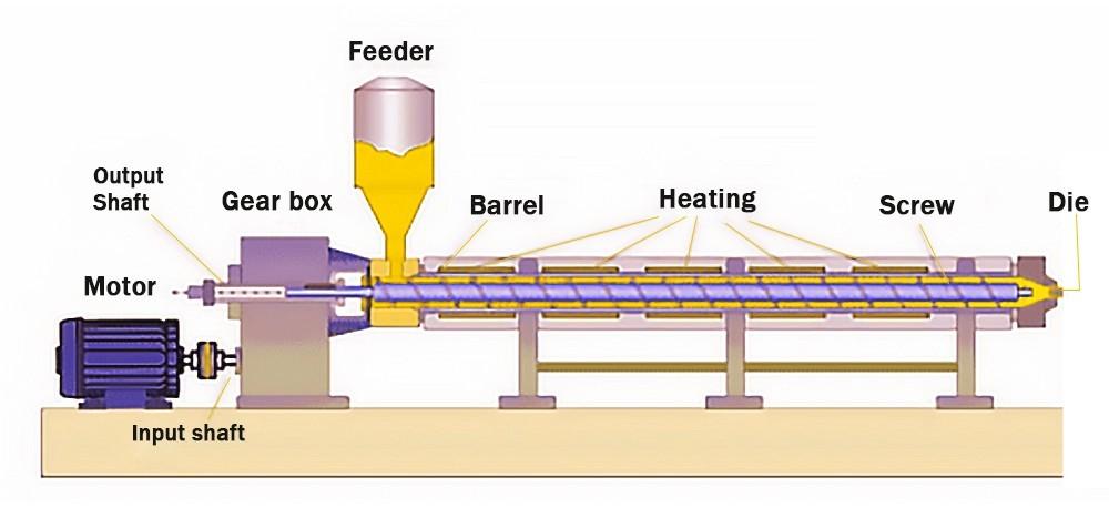 عملية تجهيز الأغذية الطارد برغي واحد (2)