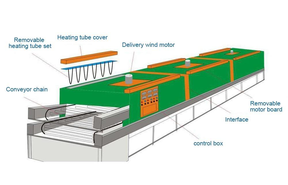 عملية مجفف الحزام الناقل الصناعي (7)