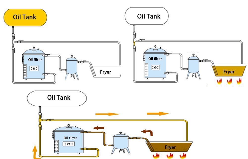 آلة تصفية زيت المقلاة العميقة الصناعية السعر (2)