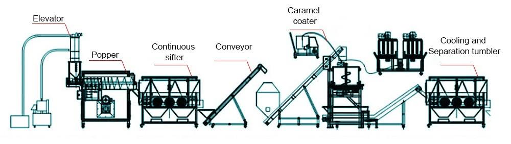 أسعار آلات صنع بوبر الفشار الصناعية (2)