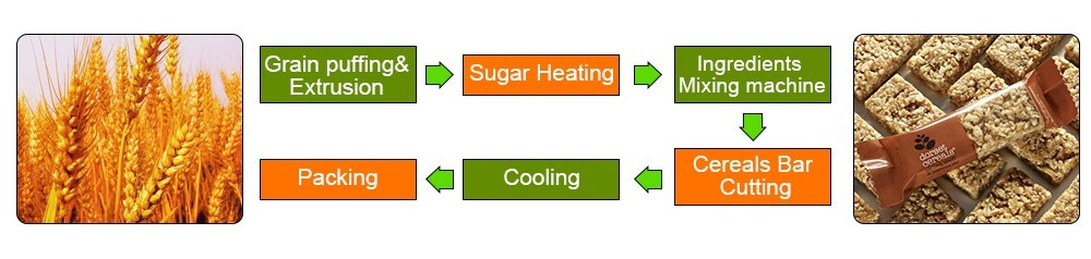 عملية خط إنتاج شريط الحبوب (1)